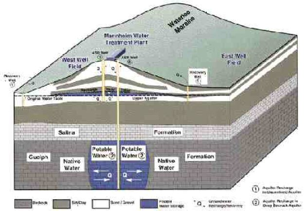 Mannheim geology and conceptual design for two potential aquifers.