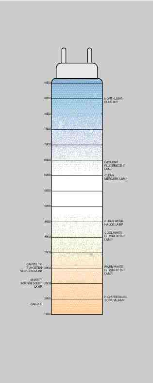 """Colour temperature scale. The scale assigns a numeric value to the colour appearance of a light source ranging from orange/red (""""warm"""") to blue/white (""""cool"""")."""