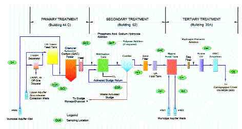 Process flow schematic for on-site containment and treatment.