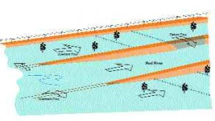 Flood modelling was very complex to account for hydrodynamic effects. It had to be delicate enough to simulate land which is so flat that a one-foot rise in the water elevation had a large impact over the whole area.