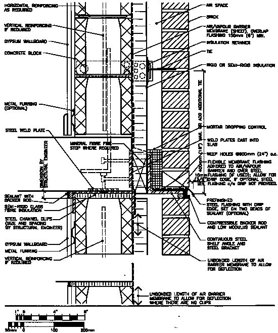 Moisture is drained toward the bottom of the wall within the cavity, where it is intercepted by the flashing over the shelf angle. From there the moisture is directed to the exterior through weep holes. A sheet metal flashing extends beyond the exterior face of the brick veneer, forming a drip edge for water to be shed away from the brick face. Insulation is located on the outside face of the block to maintain continuity and minimize heat loss at the slab edge. Only the supports for the shelf angle interrupt the insulation. Weep holes are spaced a maximum of 600 mm on centre for better draining and venting for pressure equalization (Building codes recommend spacing of 800 mm on centre). Weep holes must be free of mortar droppings. A compressible joint is required at the top of the brick veneer and non-load-bearing concrete block at the underside of the bent steel plate and concrete slab to allow for deflection, frame shortening and volume changes in the brick and block.From CMHC Best Practice Guide, Brick Veneer Concrete Masonry Unit Backing by Ashok Malhotra, P.Eng., Halsall Associates.