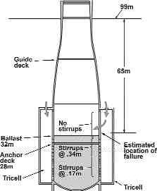 Details of drill shaft D3 at the time of failure