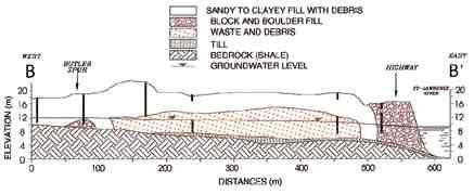 Hydrogeological cross-section of site