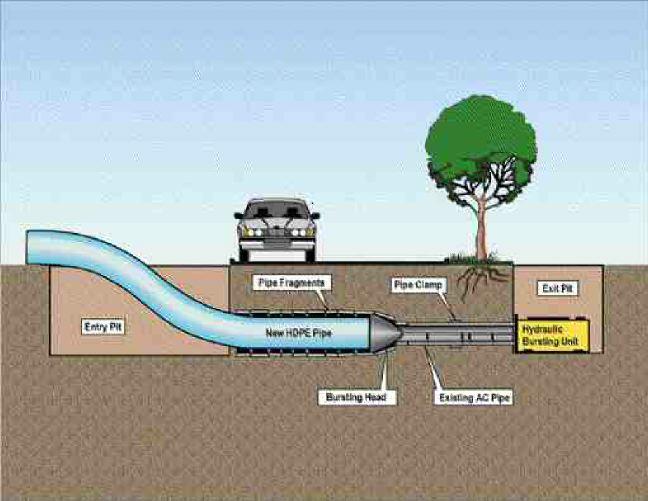 Diagram of the pipe bursting process.