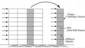 Figure 1. Steel plate sheer wall vertical plate girder analogy.