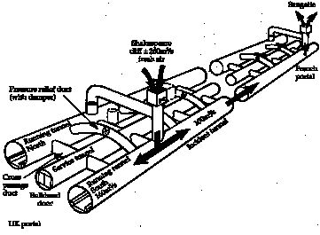 Schematic diagram of the supplementary ventilation system in the Chunnel. Fire seriously damaged over 50 metres of the undersea tunnel between France and England in 1996, but no lives were lost. Illustration courtesy IChemE Loss Prevention Bulletin, Institution of Chemical Engineers.