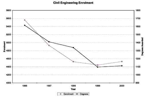 Civil Engineering EnrolmentSource: Canadian Engineers for Tomorrow, Trends in Engineering : Enrolment & Degrees Awarded 1995-1999, CCPE December 2000