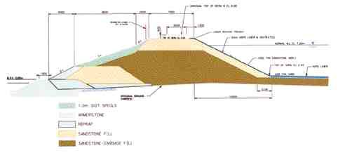 Typical berm construction.