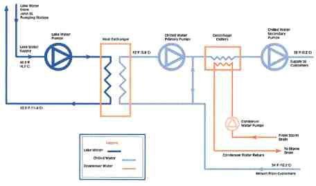 CHILLED WATER SCHEMATICDiagram showing how the two systems -- incoming cold deep lake water (serves municipal water supply) and closed loop district cooling system -- interract.