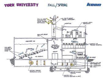 Diagram of mechanical design in Spring/Fall mode.