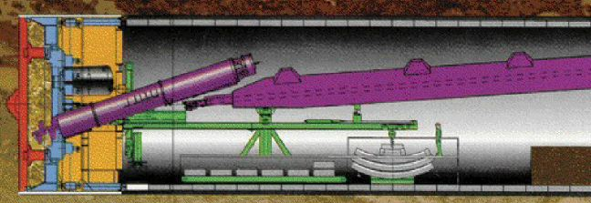 Diagram of the tunnel boring machine (made in Toronto). Behind the cutting head is a chamber (yellow) where excavated material is kept under constant pressure. The precast linings are assembled inside the machine as it moves forward.