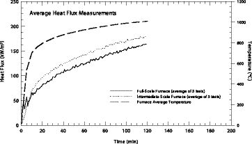 Figure 1. Comparison of heat exposure in full- and intermediate-scale fire resistance test furnaces.