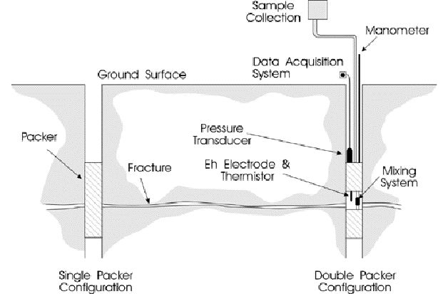 Schematic of the packer configuration.