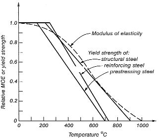 FEMA Report 403 - Variation of strength and modulus of elasticity of steel with temperature.
