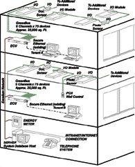 Encelium Energy Control System
