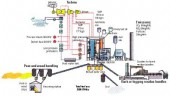 Process diagram of the Alholmens Kraft biofuelled power plant in Finland.