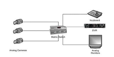 DVR Based System