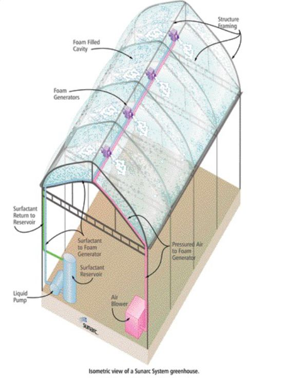 "Isometric of Sunarc greenhouse with ""L-Foam"" insulation system."