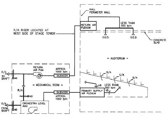 Orchestra level air handling unit schematic