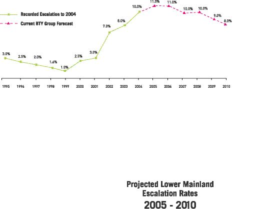 """Construction cost escalation rates past and projected for Vancouver's Lower Mainland. Courtesy BTY Group, """"Market Intelligence""""newsletter, December 2005."""