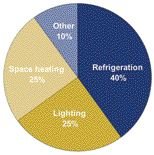 breakdown of energy consumption in a typical supermarket.