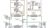 secondary loop system. The low temperature system serves the freezer cases, while the medium temperature system serves the refrigerators.