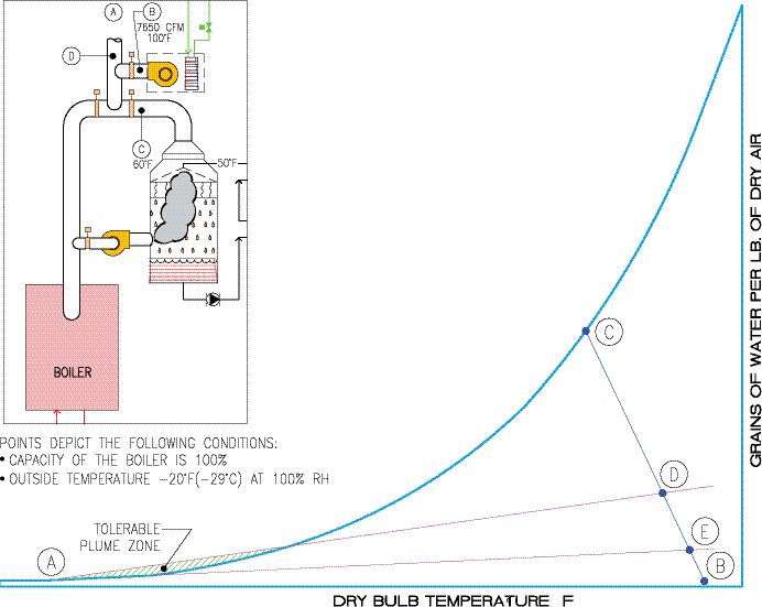 Figure 2: Psychrometric chart showing boiler exhaust treatment.