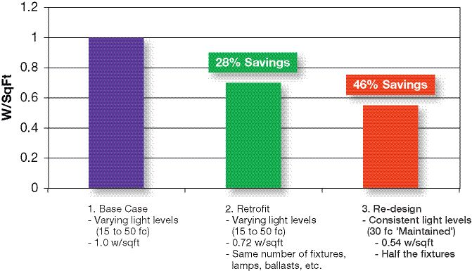 Retrofit vs. re-design energy saving comparison.