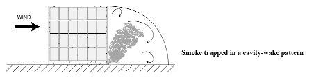 Figure 1.1 Complex wind scenarios.Smoke trapped in a cavity-wake pattern