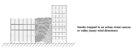 Figure 1.2Smoke trapped in an urban street canyon or valley (many wind directions)