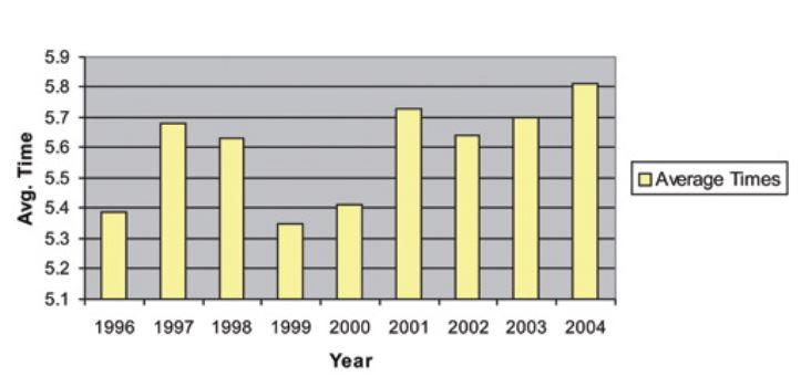 Figure 2. Average first response times for Coquitlam, B.C.