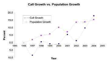 Figure 1. Growth in fire service calls with growing population in Coquitlam, B.C.