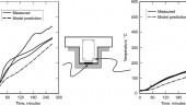 Figure 1. Predicted vs. measured temperatures of the FRP/concrete interface during fire tests. Graph at left is the temperature at the FRP/concrete interface. At right is the temperature of the steel rebar.