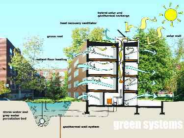 """""""Greening the Infrastructure at Benny Farm"""" in Montreal, winner of the Holcim Awards 2005-2006 North American Gold Prize and Global Bronze Prize."""
