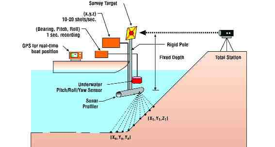 A sonar profiling technology developed by Hatch Energy allowed them to monitor sinkholes in the old dam.