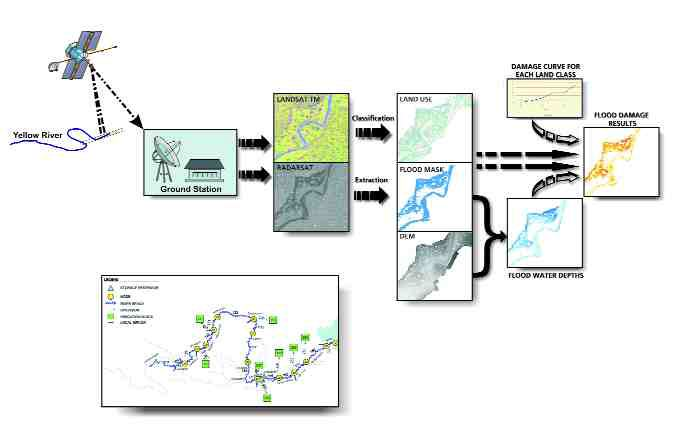 Real-time flood mapping process using RADARSAT-1 satellite technology; inset is a map of the study area.