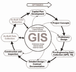 For many municipalities, Geographic Information Systems have become a hub of information relating to infrastructure and land development.