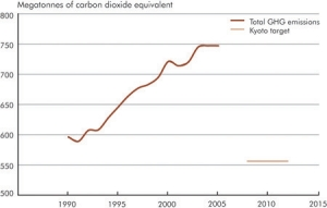 Greenhouse gas emissions in Canada from 1990 to 2005. Source, Environment Canada.