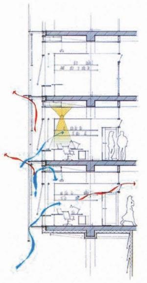 Diagram of natural ventilation through double facade.
