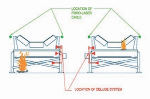 Diagram showing location of the heat detection cable on the conveyors. The cable detects temperature changes along its entire length and has to account for varying ambient conditions both indoors and out.