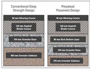 Comparison of conventional deep strength and perpetual pavement structures designed for the Red Hill Valley Parkway.