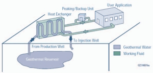Above: typical geothermal mine water system. Image based on U.S. Department of Energy, National Renewable Energy Laboratory, March 1998, www.eere.energy.gov