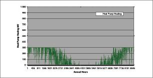 Figure 2.  300 kW heat pump contribution to heating.