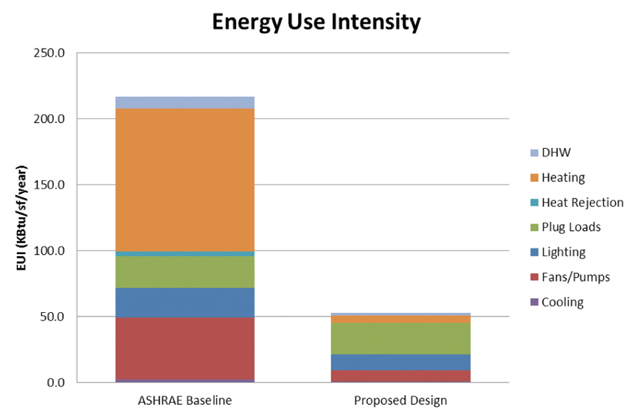 Above: an integrated systems approach by the research team applied to the prototypical building resulted in a 75% reduction in Energy Use Intensity.