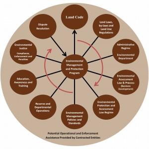 First Nation Land Management Regime. Pinter & Associates.
