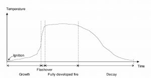 Figure 1: Idealized Fire Temperature/Time Profile. Image: WSP