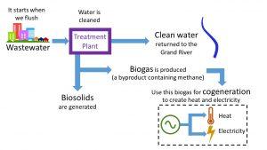 Information panel on Region of Waterloo biogas-cogeneration process. Image: Region of Waterloo.