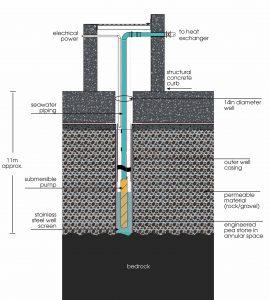 Geoexchange seawater well at 351 Water Street, St. John's, Nfld.  Image:  Stantec.