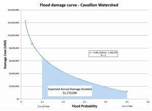 Graph of flood damage curve. Image: AECOM.