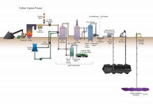 Overview of process at Boundary Dam Integrated Carbon Capture Storage project, Estevan, SK. Image: Stantec.